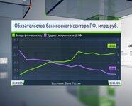 Обязательства банковского сектора России