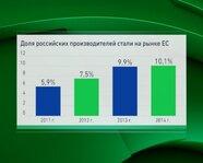 Доля российских производителей стали на рынке ЕС