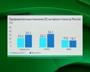Предварительные пошлины ЕС на прокат стали из России