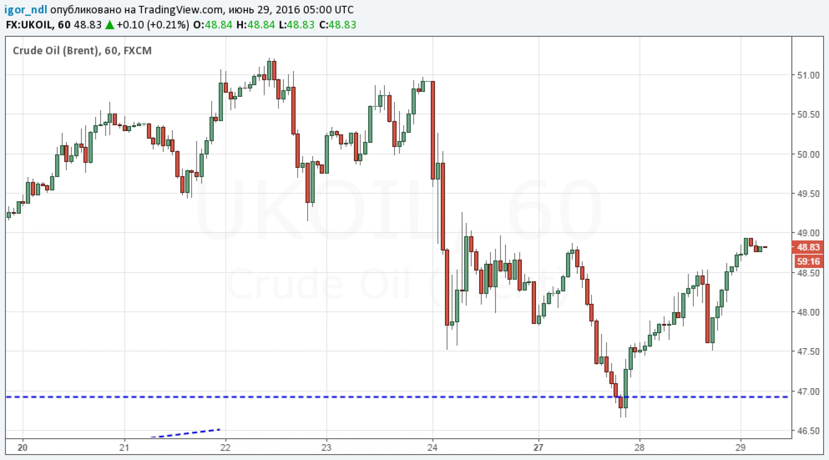 Запасы нефти в США падают шестую неделю подряд