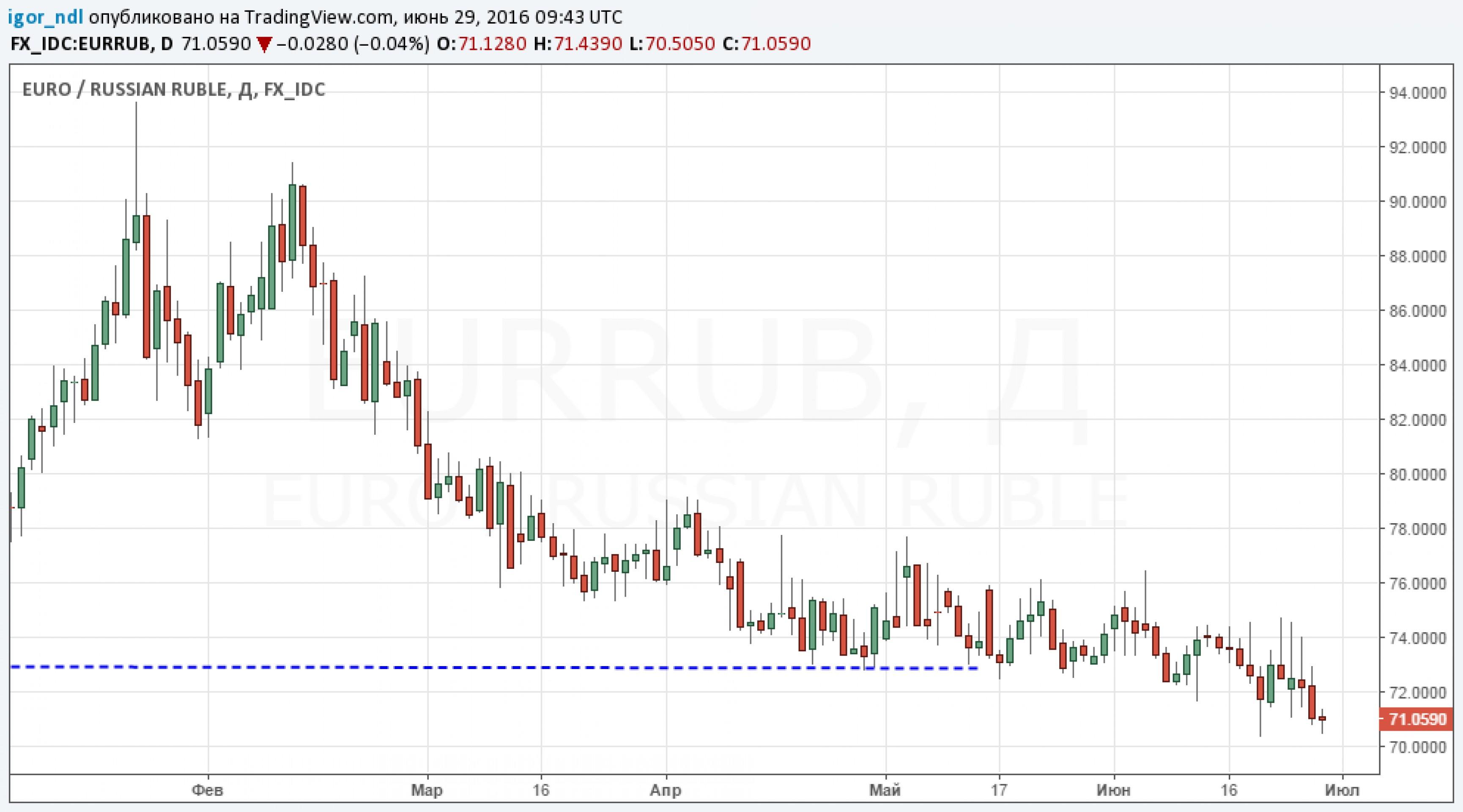 Рубль пережил последствия Brexit лучше всех