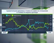 Сравнительная динамика стоимости нефти к стоимости DXY