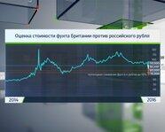 Оценка стоимости фунта Британии против российского рубля