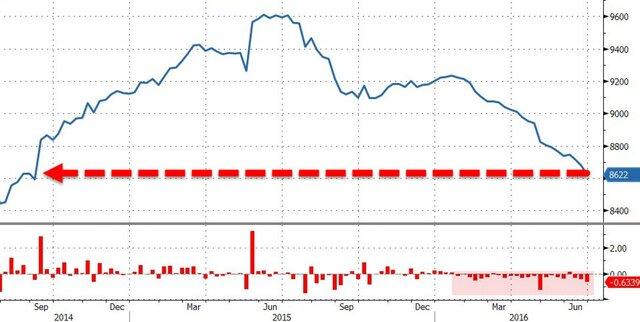 Анализ текущего положения на рынке нефти