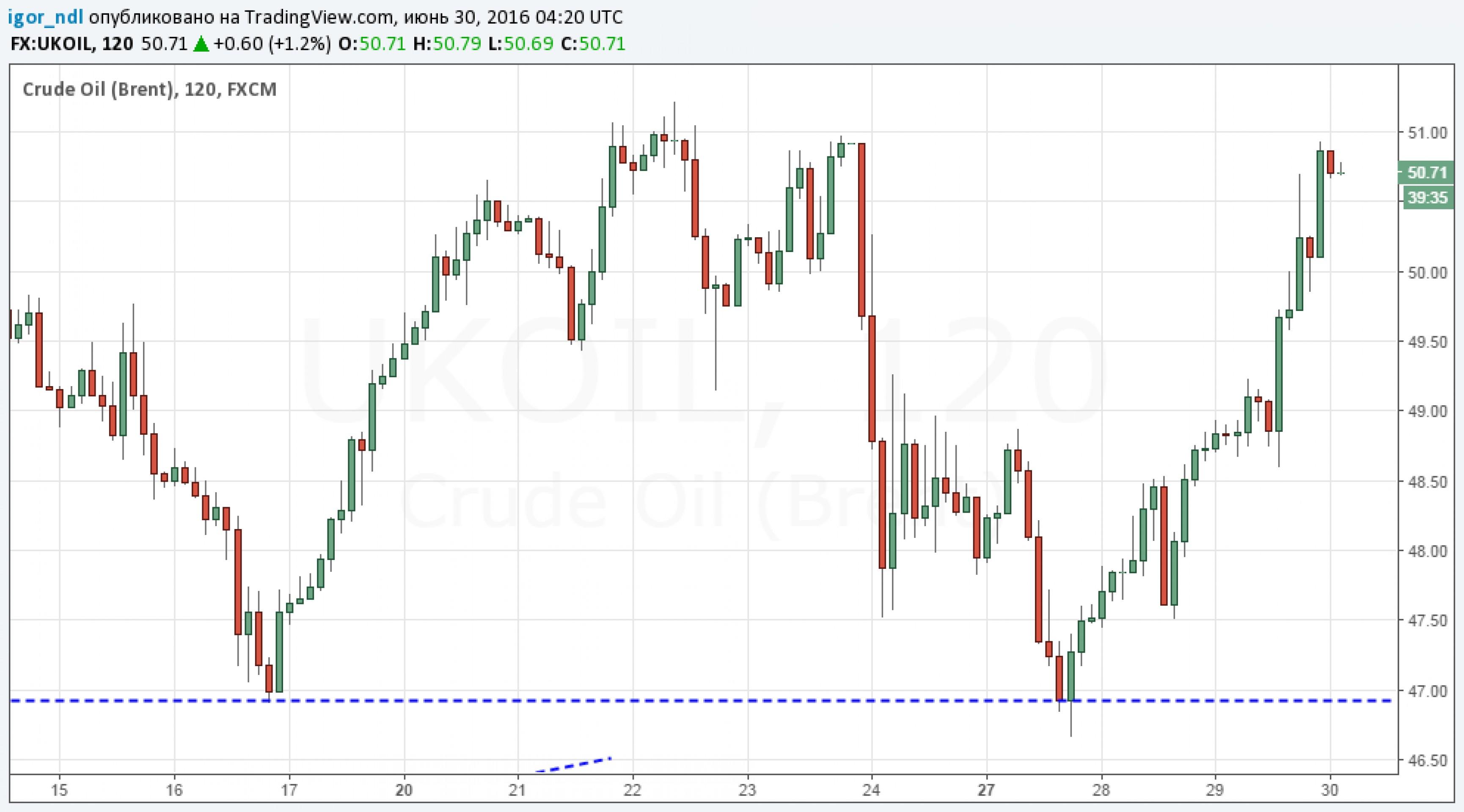 Рекордное падение добычи нефти в США взвинтило цены