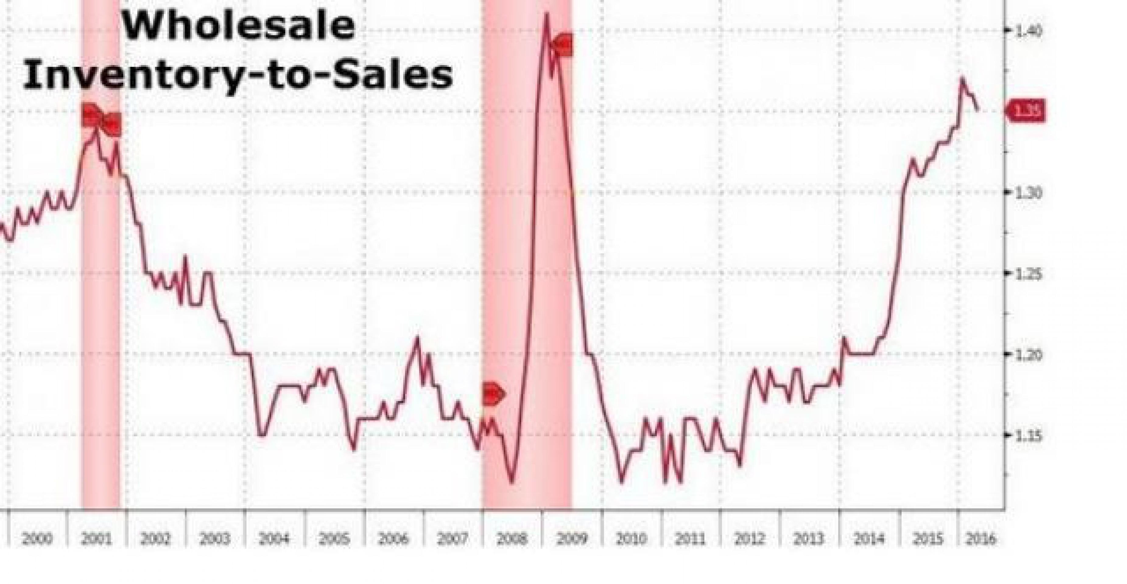 Мировая торговля в стадии коллапса