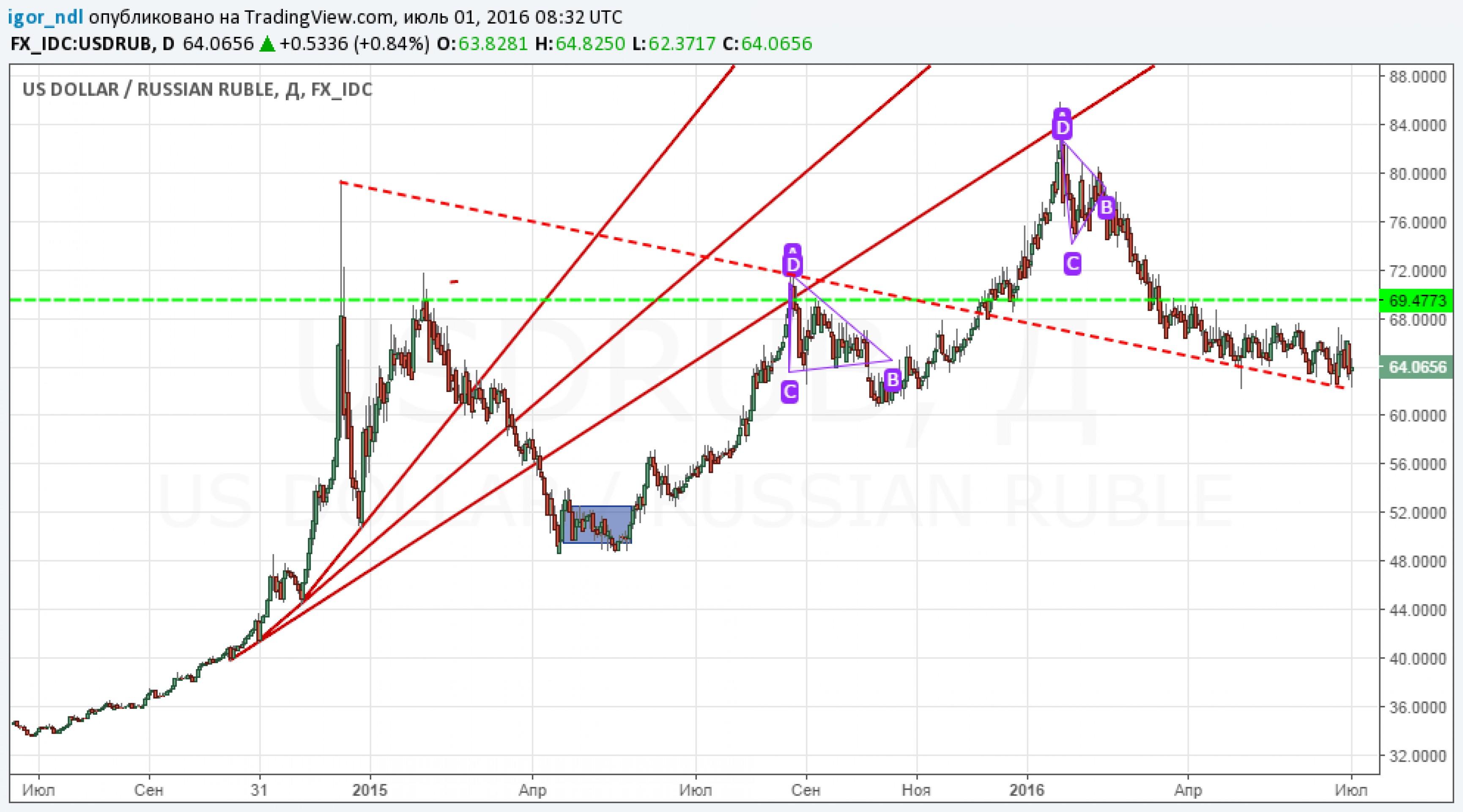 Рубль: каковы перспективы на ближайшие месяцы?