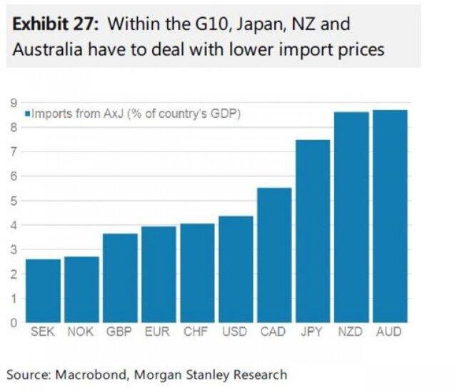 В Австралии, Новой Зеландии и Японии китайский импорт подешевеет