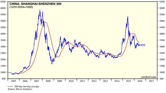 Индекс Shanghai Composite