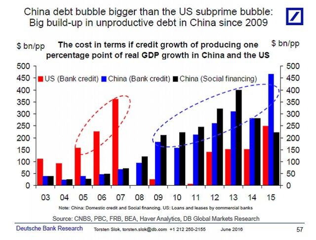 Кредитные долги Китая и США