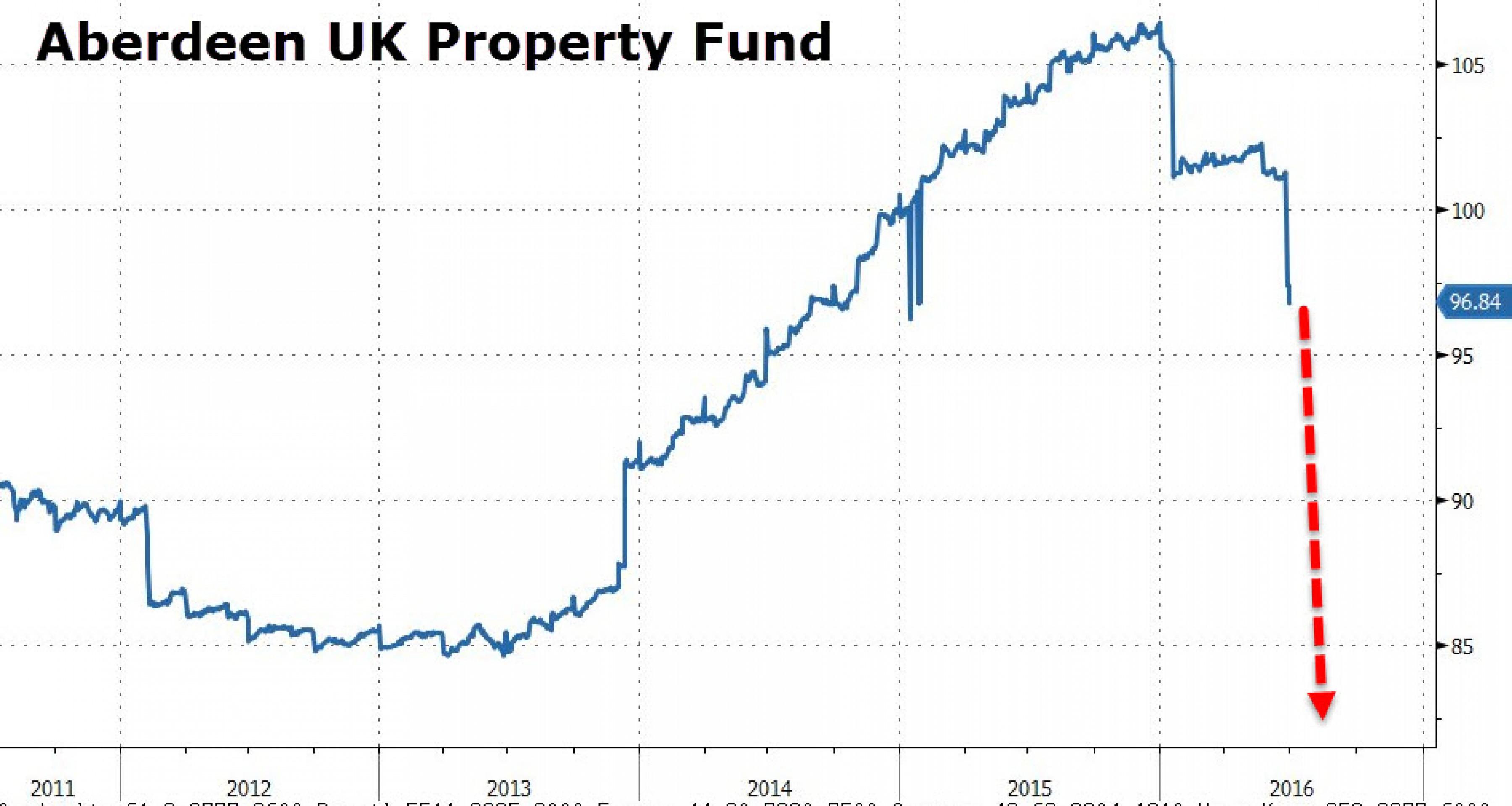 Эффект домино для коммерческой недвижимости Британии