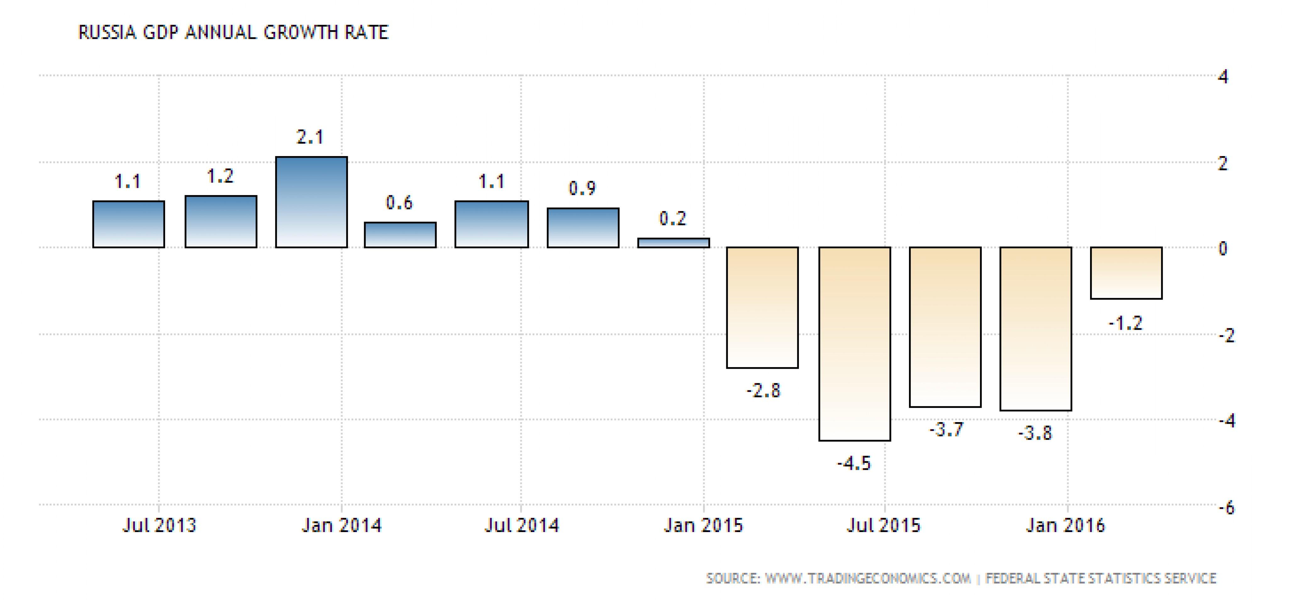 Крепкий рубль убивает экономический рост в РФ