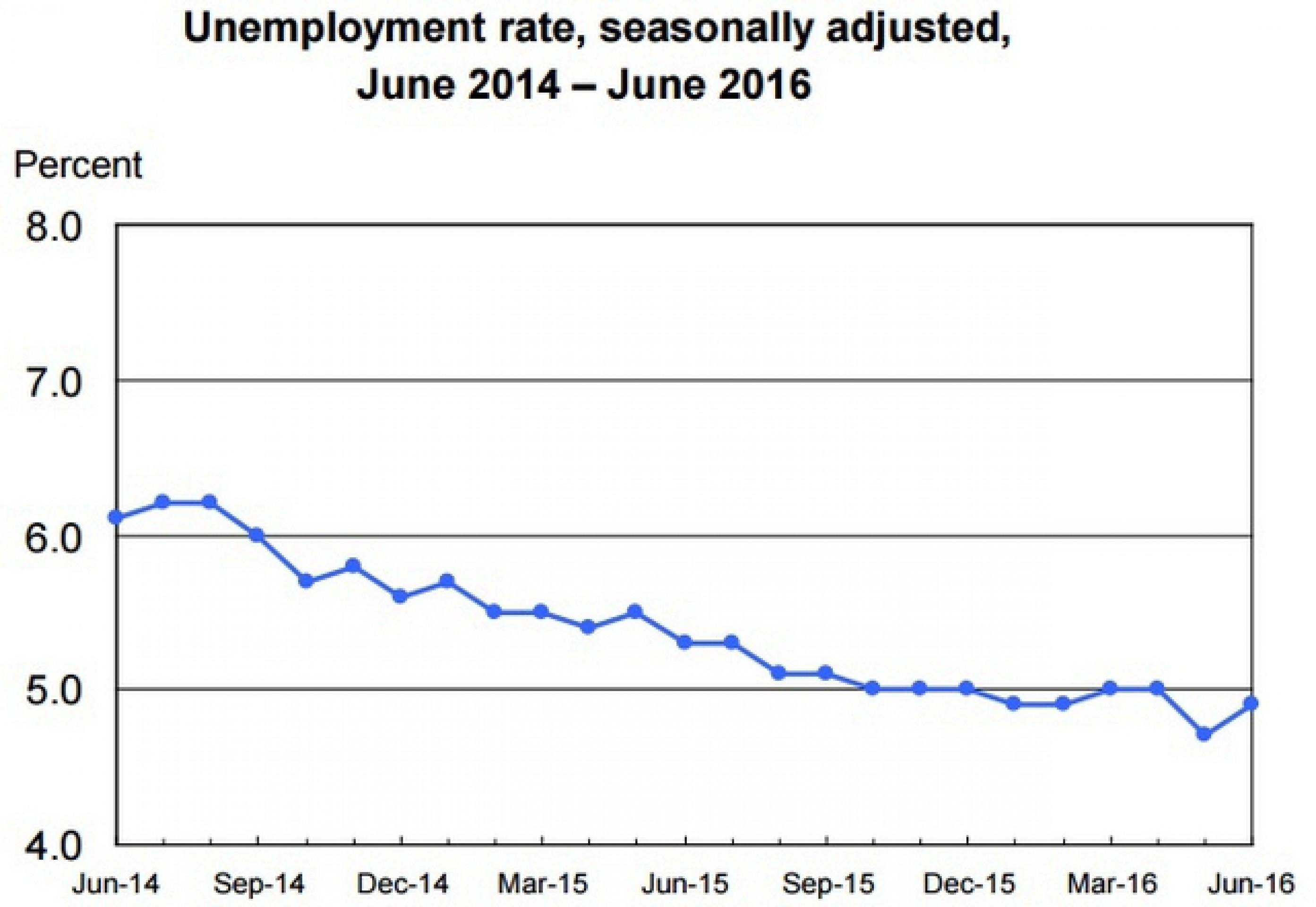 Рост занятости в США превзошел прогноз
