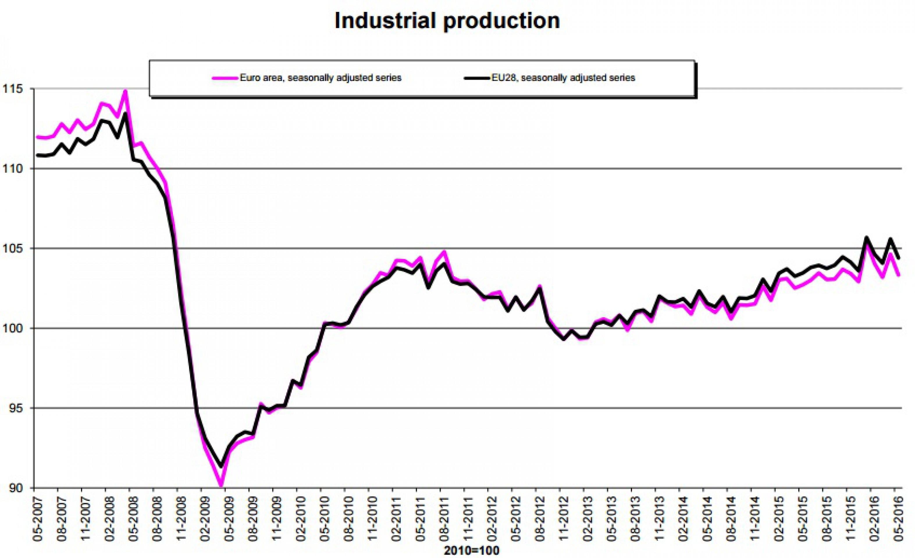 Спад промпроизводства в еврозоне превысил прогноз
