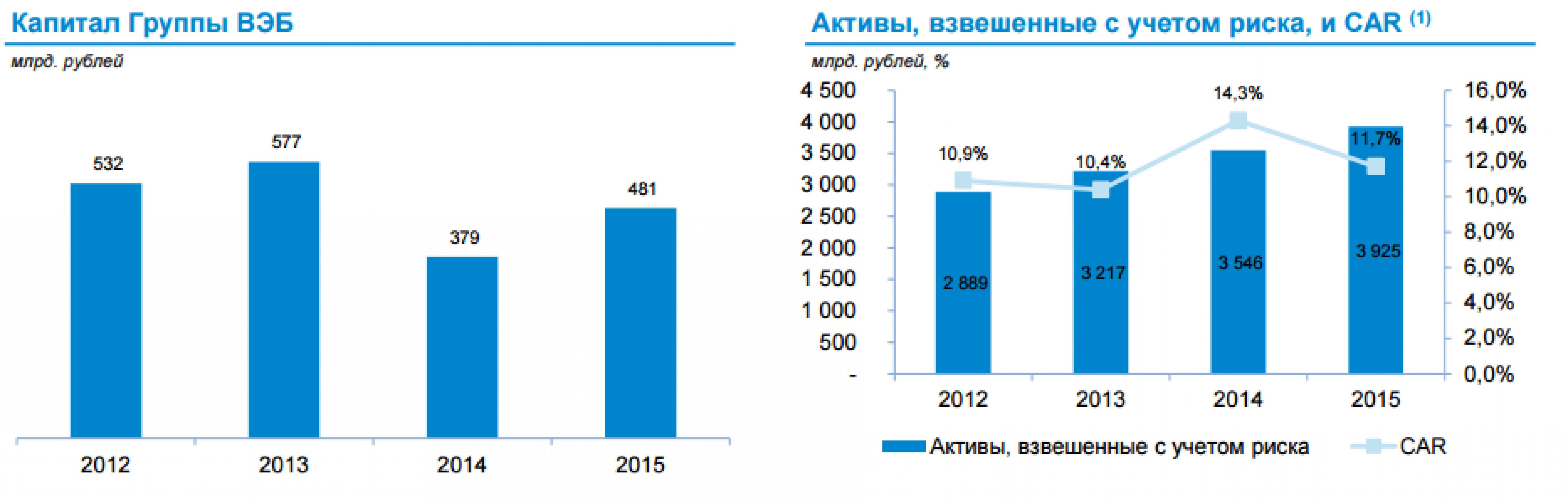 Триада ВЭБа: экспорт, промышленность, инфраструктура