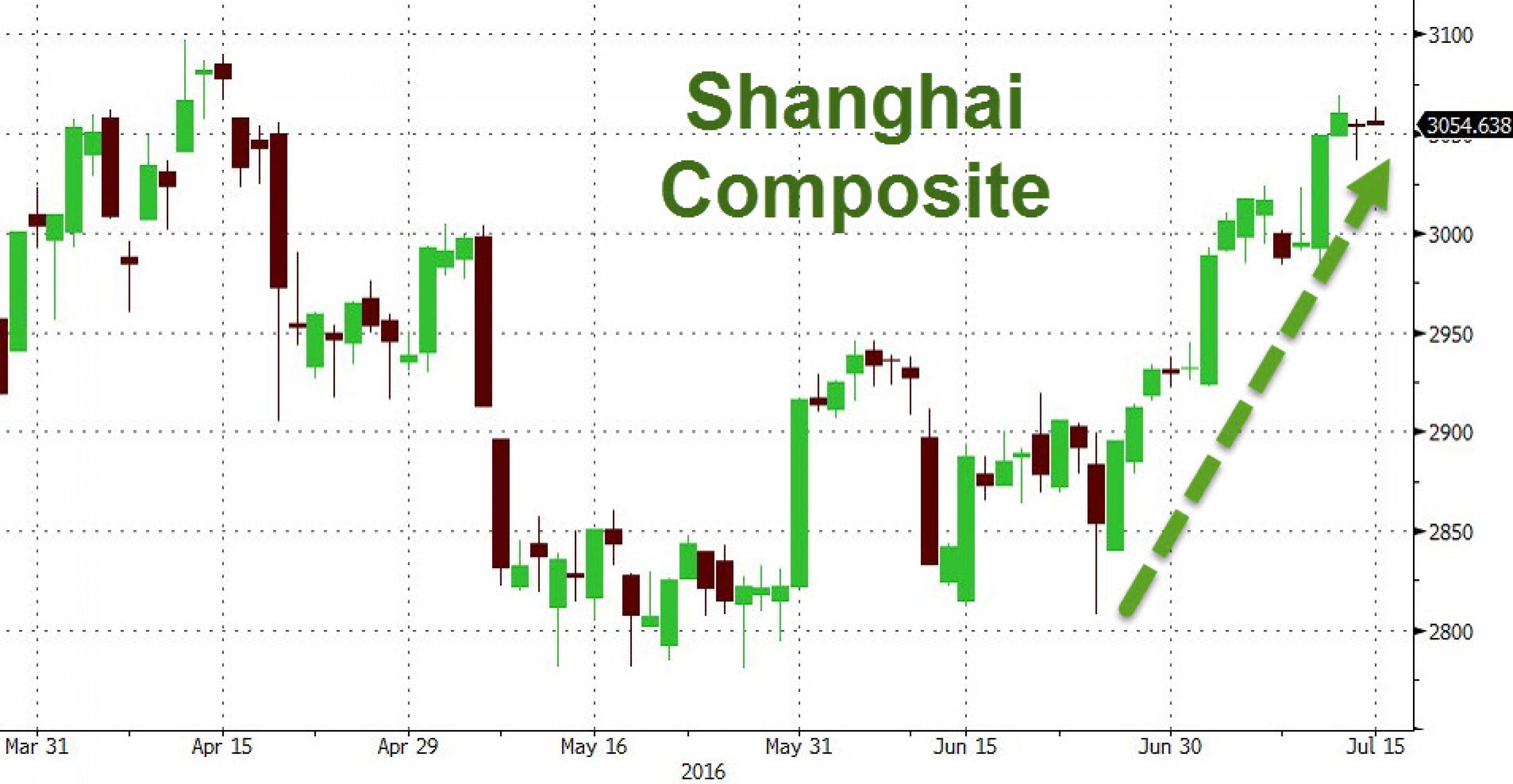 """Китайская """"суперпятница"""": ВВП вырос на 6,7%"""