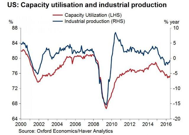 Рост производства в США на максимуме за 11 месяцев