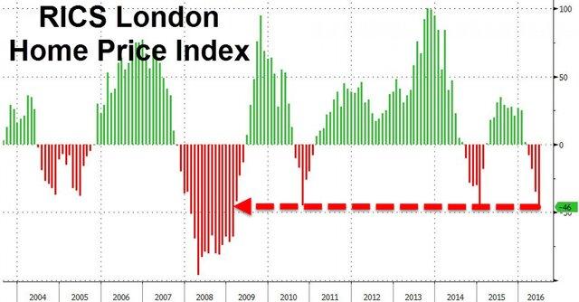 Падение цен на недвижимость в Великобритании