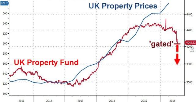 Стоимость недвижимости в Великобритании