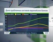 Доля проблемных активов европейских банков
