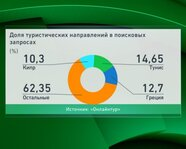 Доля туристических направлений в поисковых запросах россиян