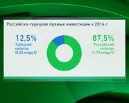 Российско-турецкие прямые инвестиции к 2014 году
