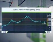 Оценка стоимости пары доллар-рубль