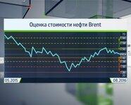 Оценка стоимости нефти Brent