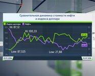 Сравнительная динамика стоимости нефти и индекса доллара