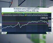 Условная цена нефти в рублях для бюджета России на 2016 год