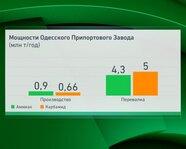 Мощности Одесского припортового завода