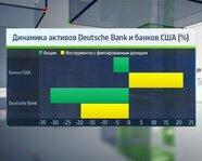 Динамика активов Deutsche Bank и банков США