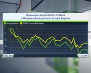 Динамика акций Deutsche Bank и Индекса банковского сектора Европы