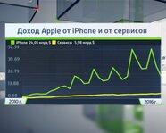 Доход Apple от iPhone и от сервисов