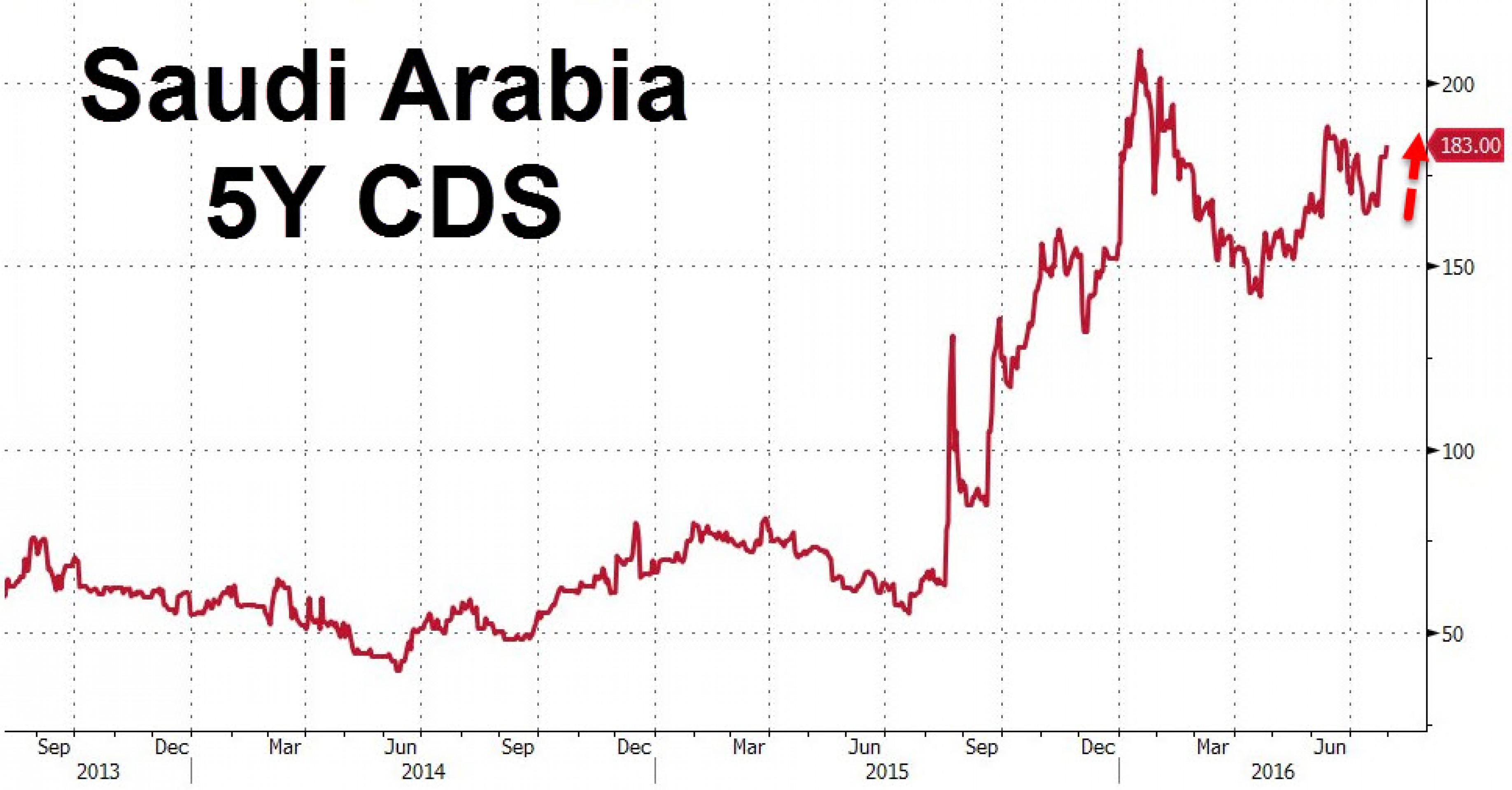 Банки Саудовской Аравии просят помощи