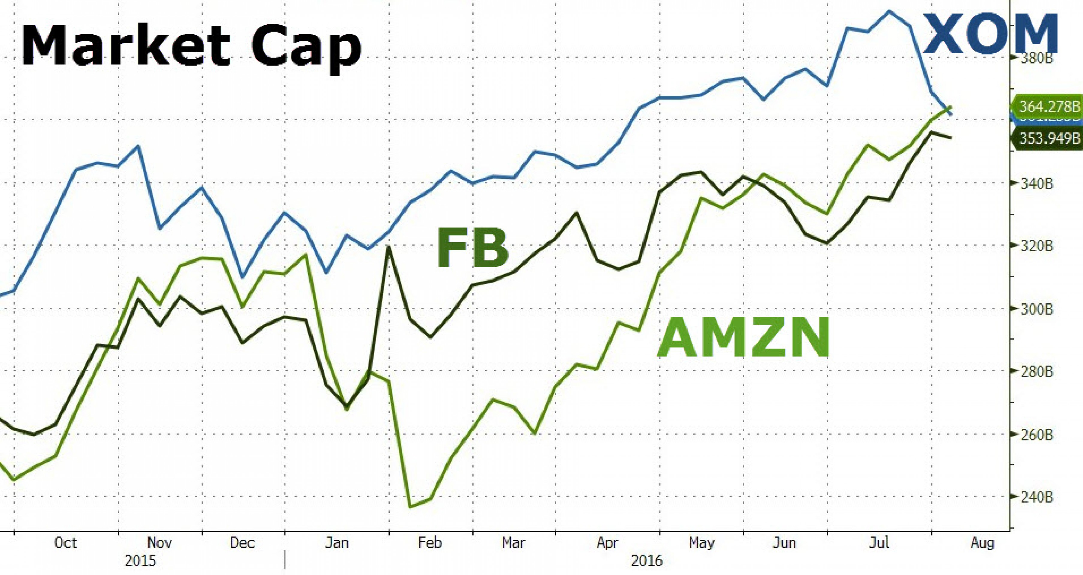 Amazon теперь дороже Exxon. Кто следующий?