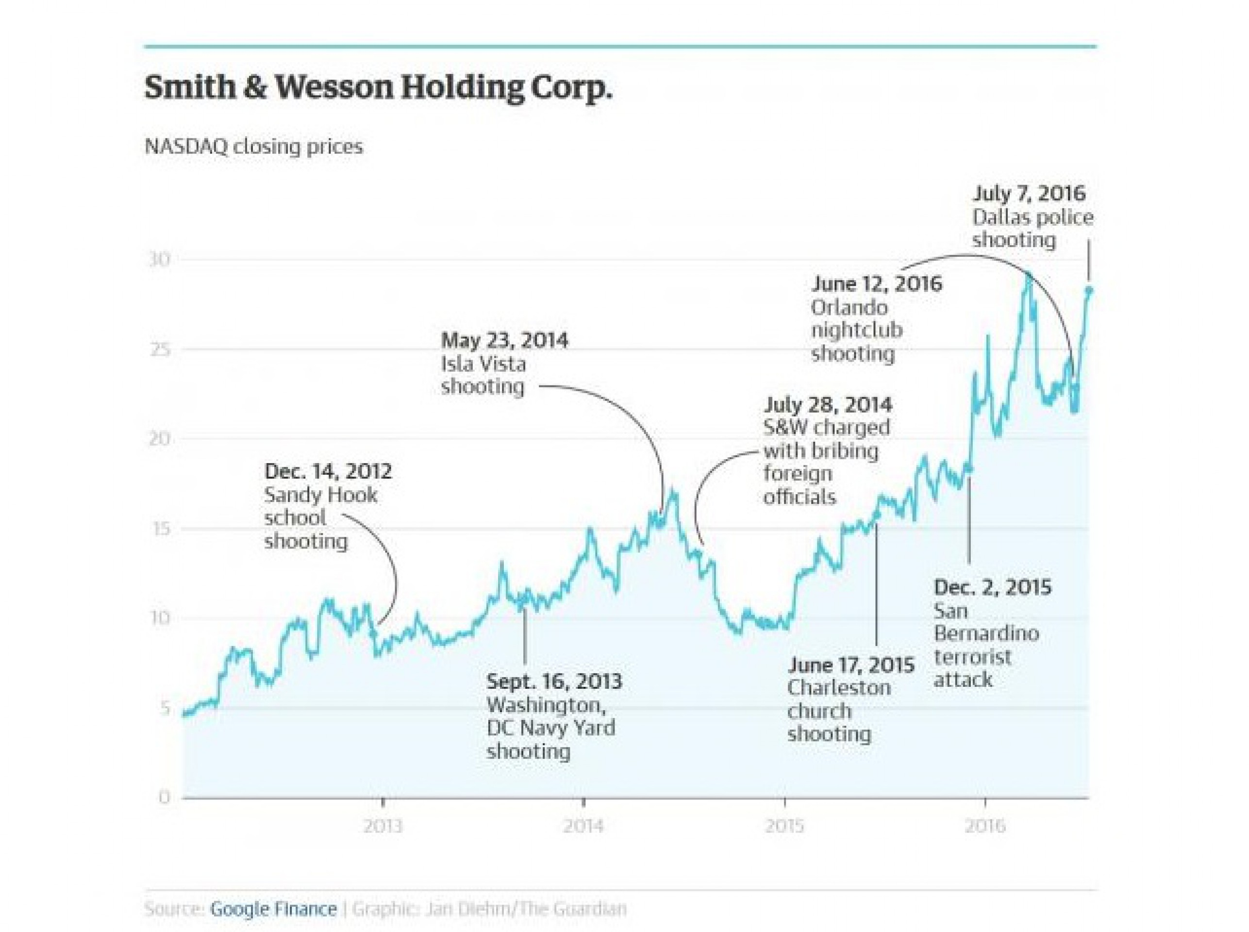 Лето ярости в США: продажи оружия бьют рекорды