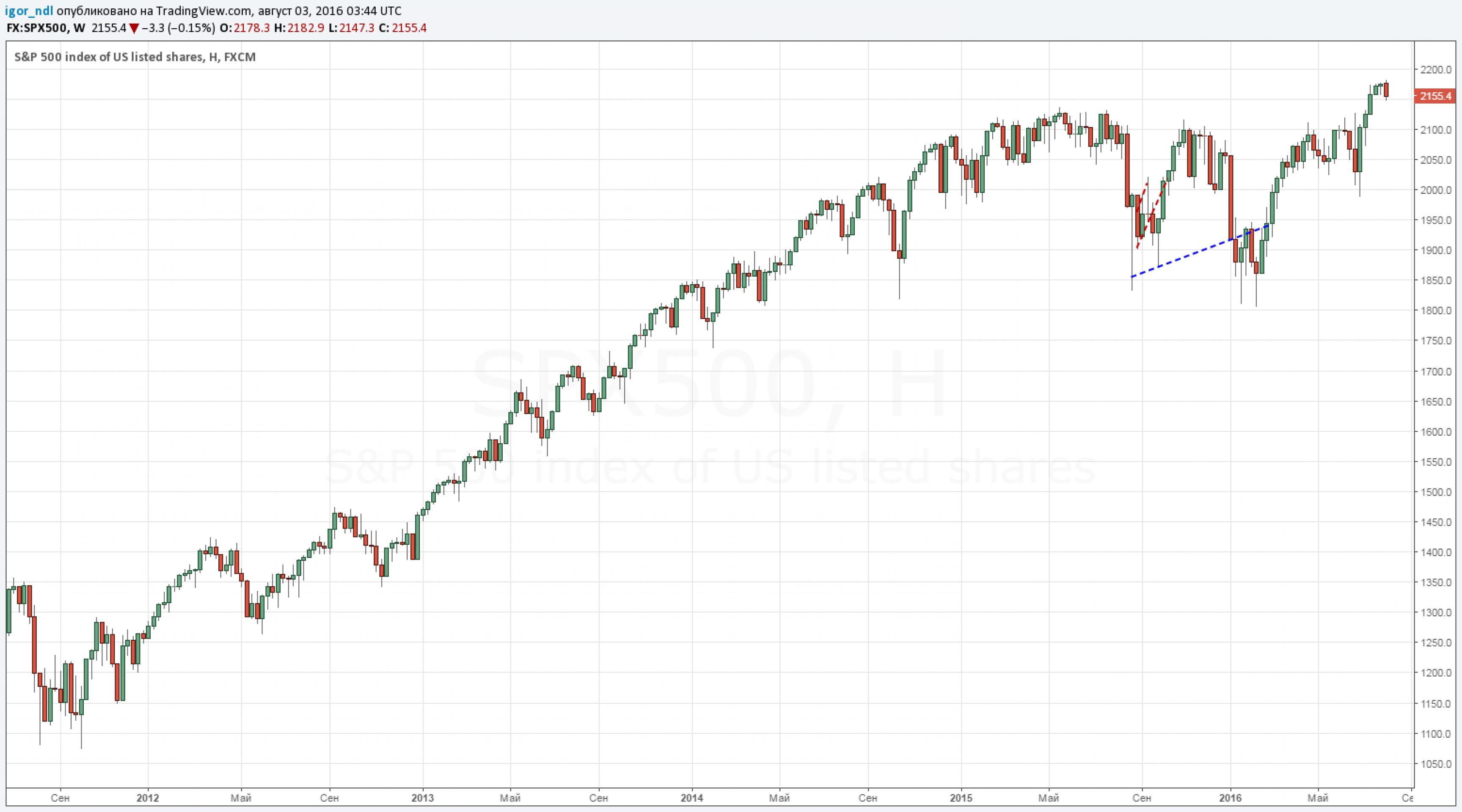 Трамп: продавайте акции, грядет обвал