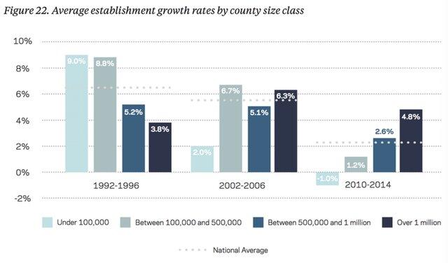 Рост числа учреждений, таких как рестораны, автомастерские или заводы