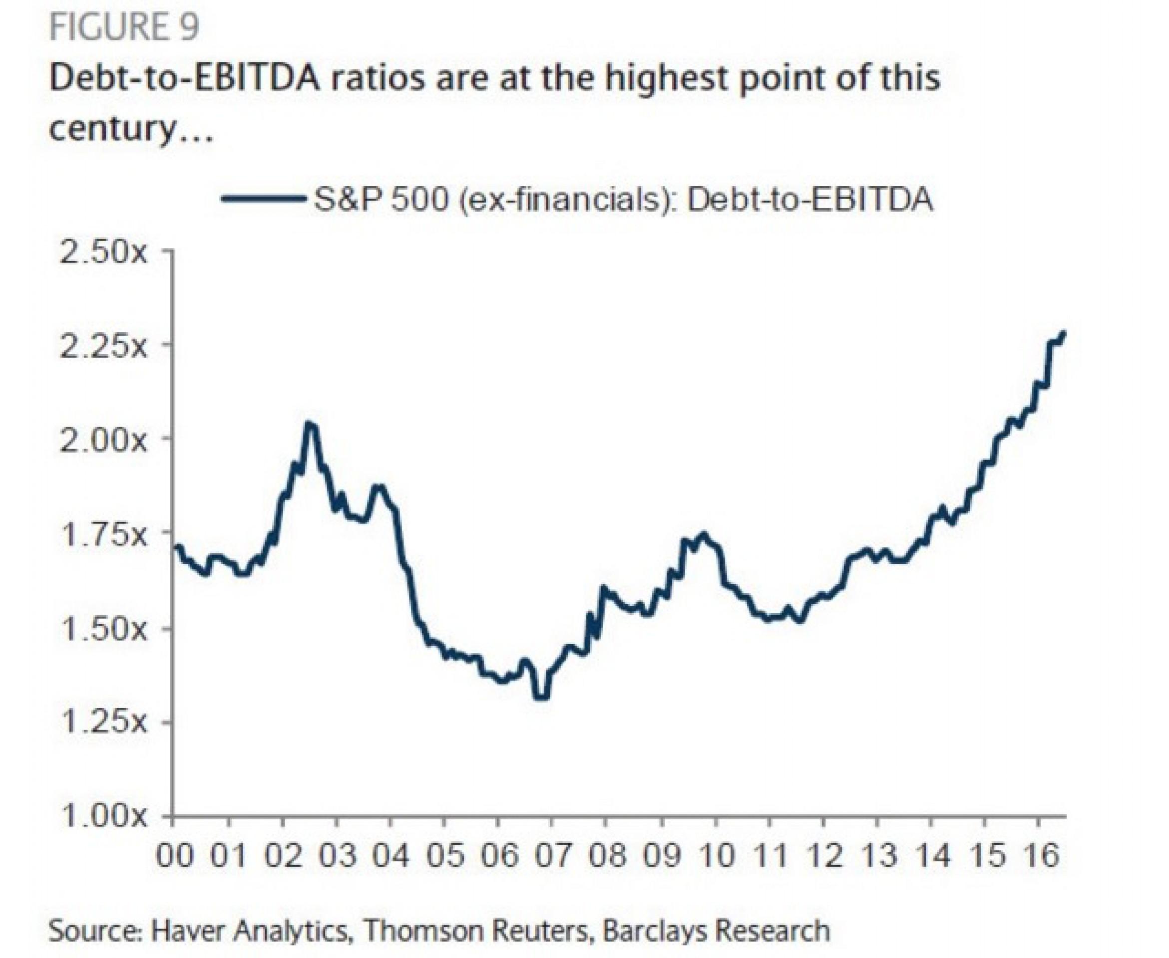 Barclays: компании США набрали рекордные долги