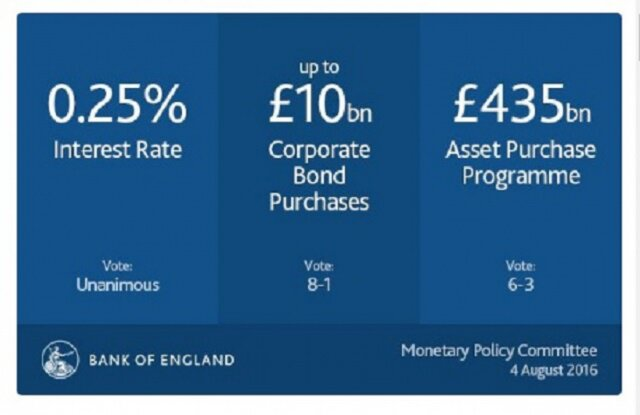 Ставки и QE