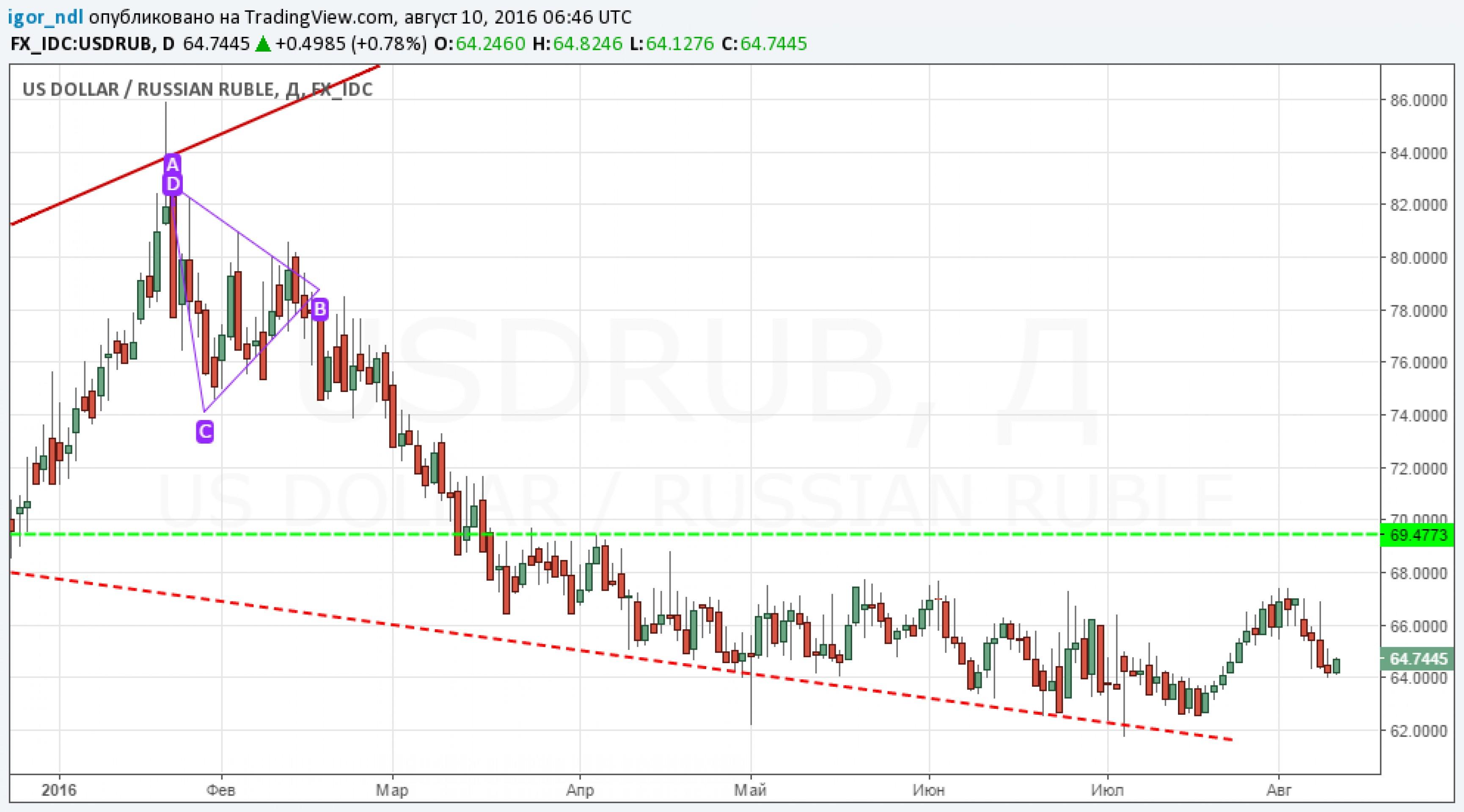Рубль снова отвязался от нефтяных цен