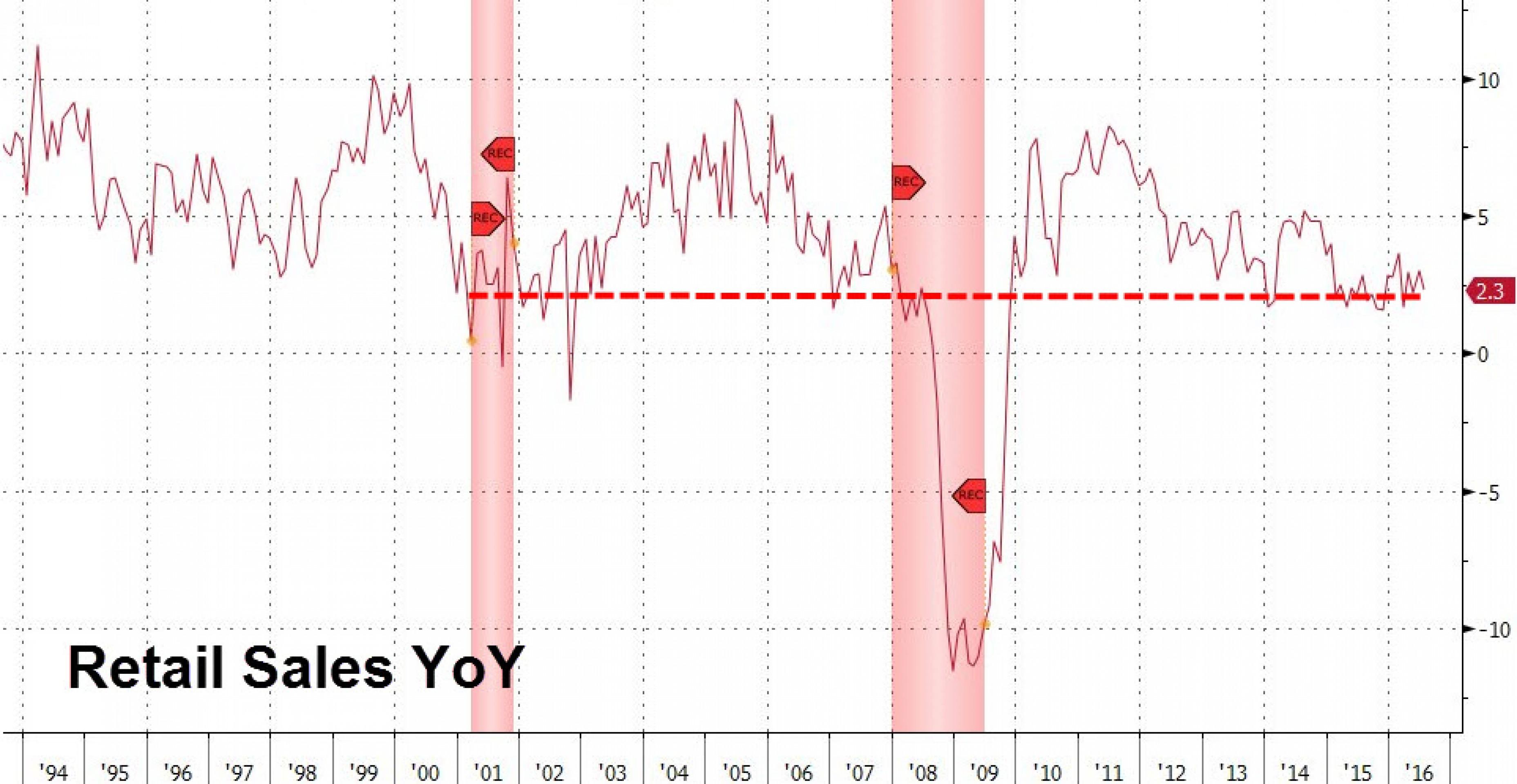 Розничные продажи в США - еще один признак рецессии