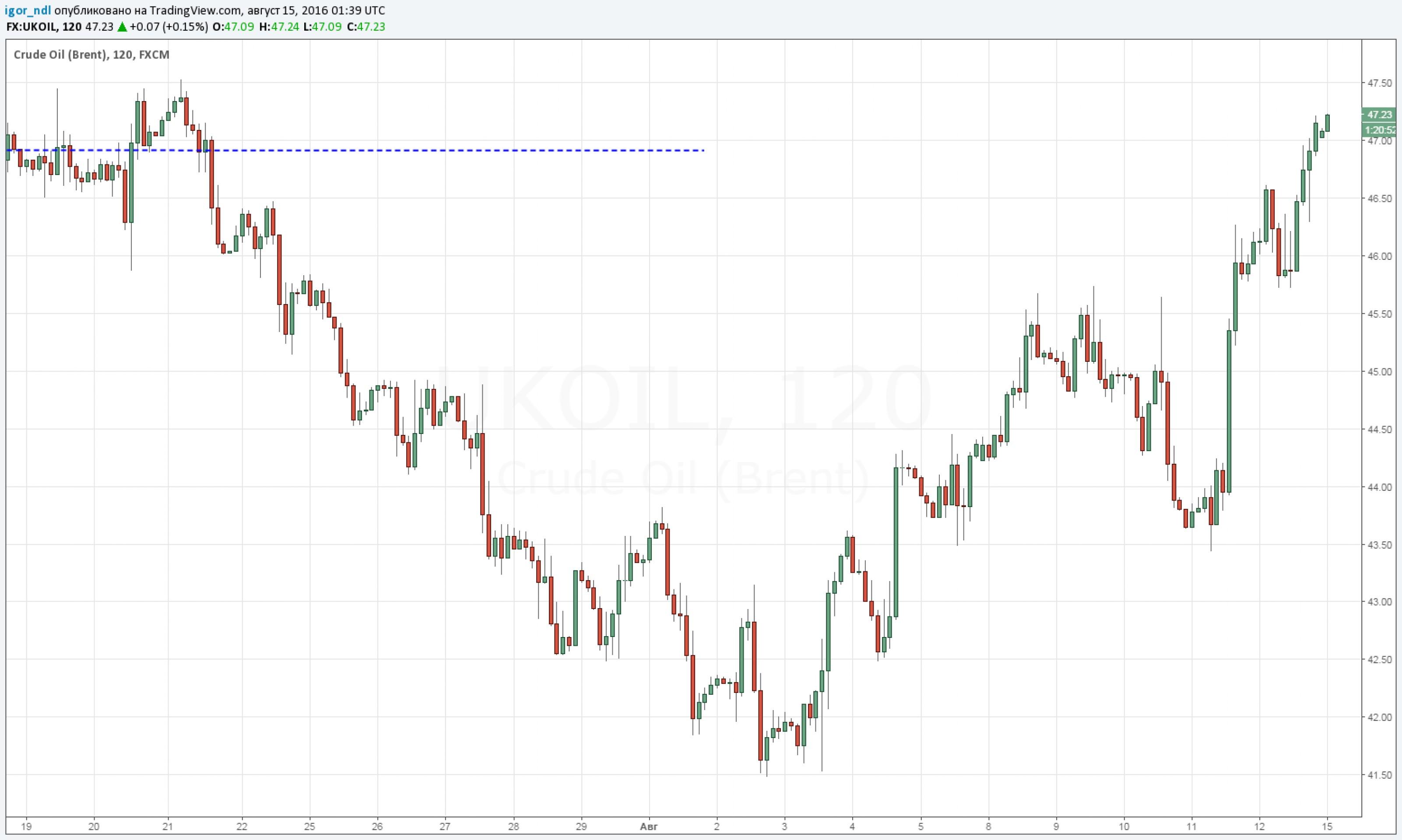 Нефть выше $47: укрепится ли рубль?