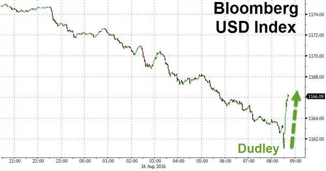 Уильям Дадли: ФРС может поднять ставки вначале осени