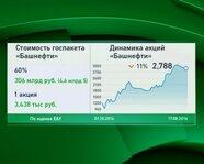 """""""Башнефть"""": стоимость госпакета и динамика акций"""