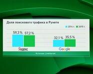 Доля поискового трафика в Рунете