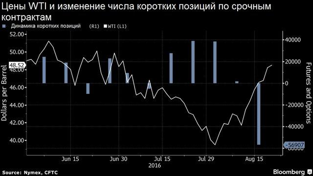 Цены нанефть упали 23августа нафоне перенасыщения рынка