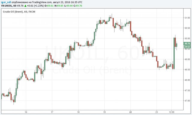 Мировые цены нанефть снизились