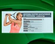 Доходы Марии Шараповой от рекламы